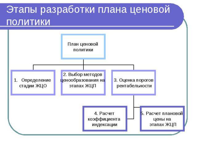 Этапы разработки плана ценовой политики
