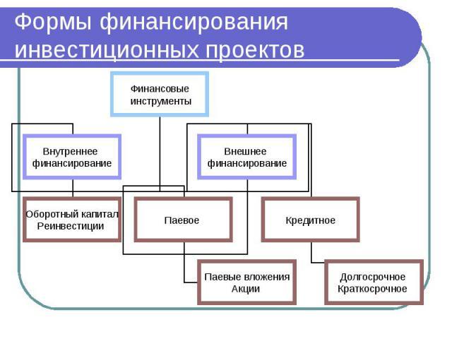 Формы финансирования инвестиционных проектов