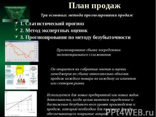 План продаж 1. Статистический прогноз 2. Метод экспертных оценок 3. Прогнозирова