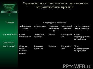 Характеристики стратегического, тактического и оперативного планирования
