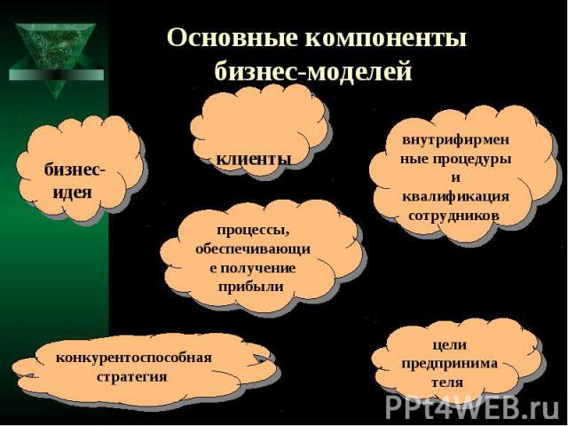 Основные компоненты бизнес-моделей