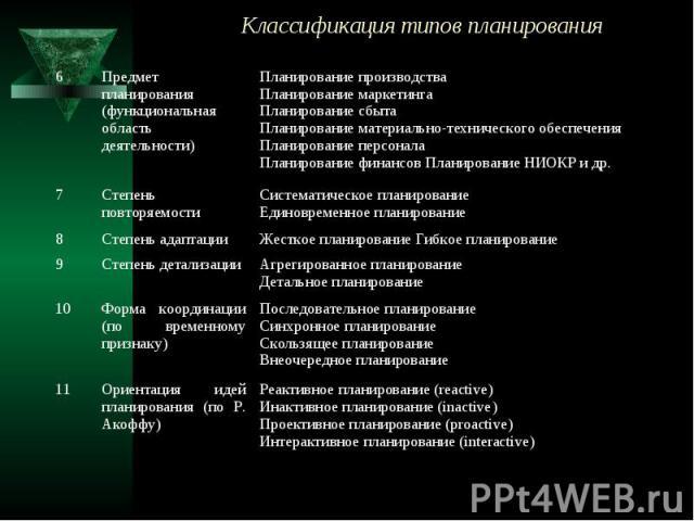 Классификация типов планирования