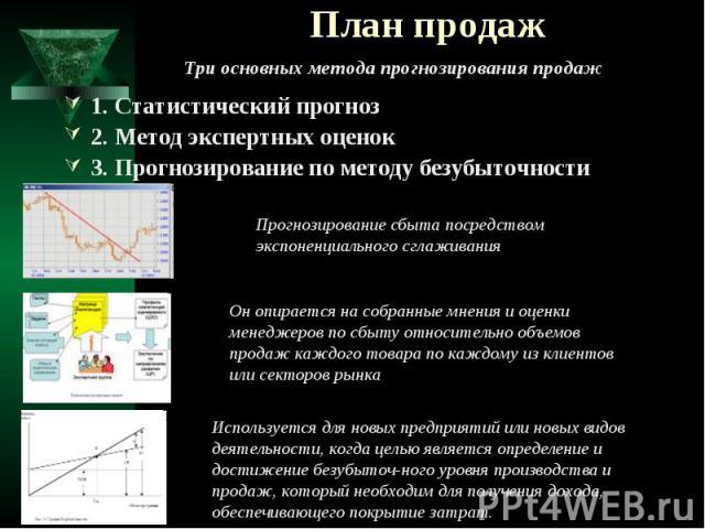 План продаж 1. Статистический прогноз 2. Метод экспертных оценок 3. Прогнозирование по методу безубыточности