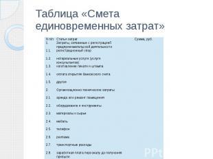 Таблица «Смета единовременных затрат»