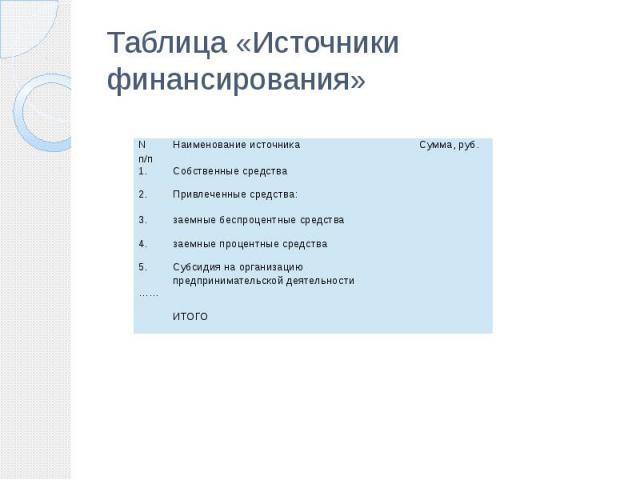 Таблица «Источники финансирования»