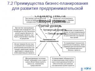 7.2 Преимущества бизнес-планирования для развития предпринимательской единицы