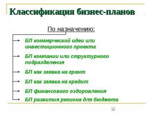 Классификация бизнес-планов По назначению: