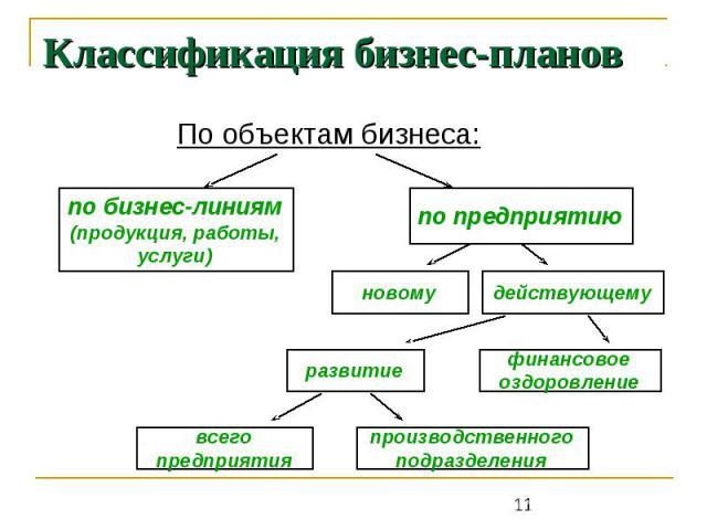 Классификация бизнес-планов По объектам бизнеса: