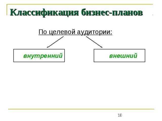 Классификация бизнес-планов По целевой аудитории: