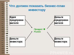 Что должен показать бизнес-план инвестору