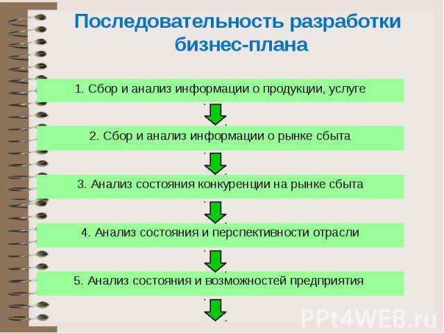 Последовательность разработки бизнес-плана