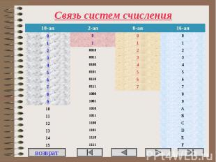Связь систем счисления