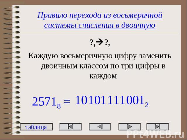 Правило перехода из восьмеричной системы счисления в двоичную ?8 ?2 Каждую восьмеричную цифру заменить двоичным классом по три цифры в каждом
