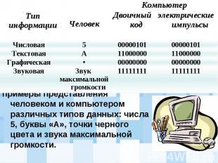 примеры представления человеком и компьютером различных типов данных: числа 5, б