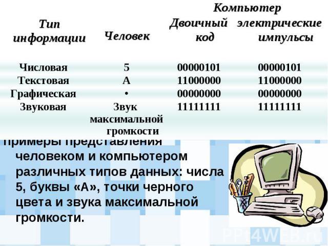примеры представления человеком и компьютером различных типов данных: числа 5, буквы «А», точки черного цвета и звука максимальной громкости. примеры представления человеком и компьютером различных типов данных: числа 5, буквы «А», точки черного цве…