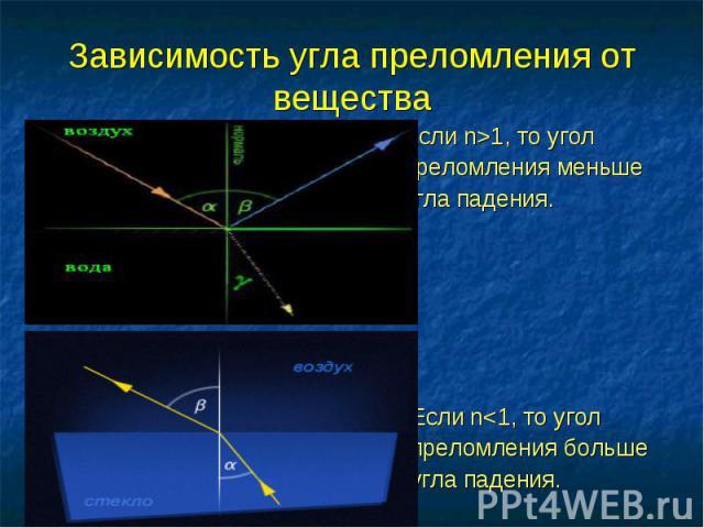 Зависимость угла преломления от вещества Если n>1, то угол преломления меньше угла падения. Если n<1, то угол преломления больше угла падения.