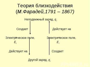 Теория близкодействия (М.Фарадей,1791 – 1867) Неподвижный заряд, q1 Создает Дейс