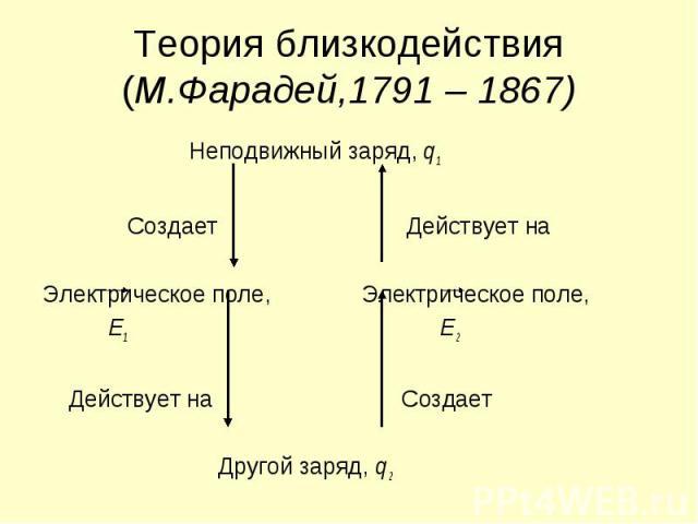 Теория близкодействия (М.Фарадей,1791 – 1867) Неподвижный заряд, q1 Создает Действует на Электрическое поле, Электрическое поле, Е1 Е2 Действует на Создает Другой заряд, q2