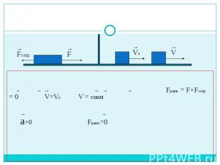 → → → → → → Fравн. = F+Fсопр = 0 V=V0 V = const → → a=0 Fравн.=0