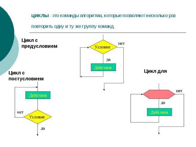 ЦИКЛЫ - это команды алгоритма, которые позволяют несколько раз повторить одну и ту же группу команд.