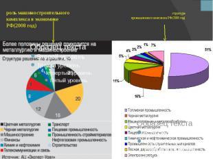 структура промышленного комплекса РФ(2008 год)