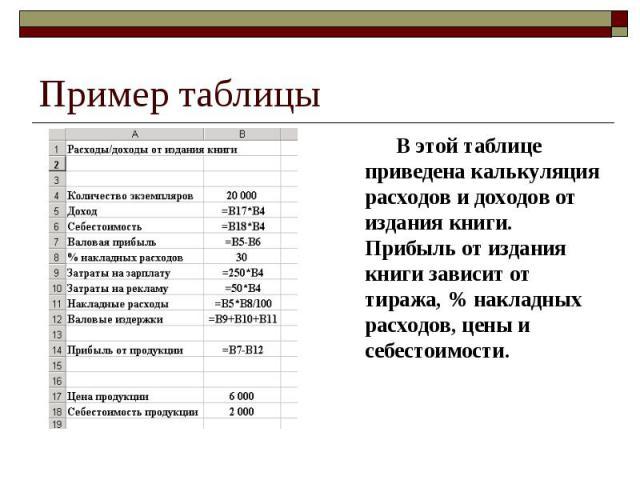 Пример таблицы В этой таблице приведена калькуляция расходов и доходов от издания книги. Прибыль от издания книги зависит от тиража, % накладных расходов, цены и себестоимости.