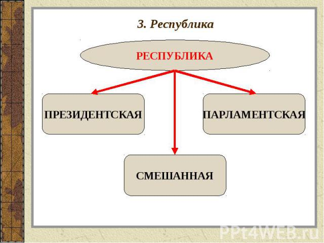 3. Республика