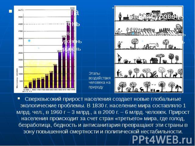 Сверхвысокий прирост населения создает новые глобальные экологические проблемы. В 1830 г. население мира составляло 1 млрд. чел., в 1960 г – 3 млрд., а в 2000 г. – 6 млрд. человек. Прирост населения происходит за счет стран «третьего» мира, где голо…