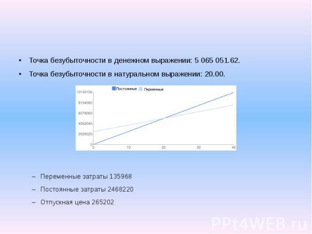 Точка безубыточности в денежном выражении: 5 065 051.62. Точка безубыточности в натуральном выражении: 20.00. Переменные затраты 135968 Постоянные затраты 2468220 Отпускная цена 265202