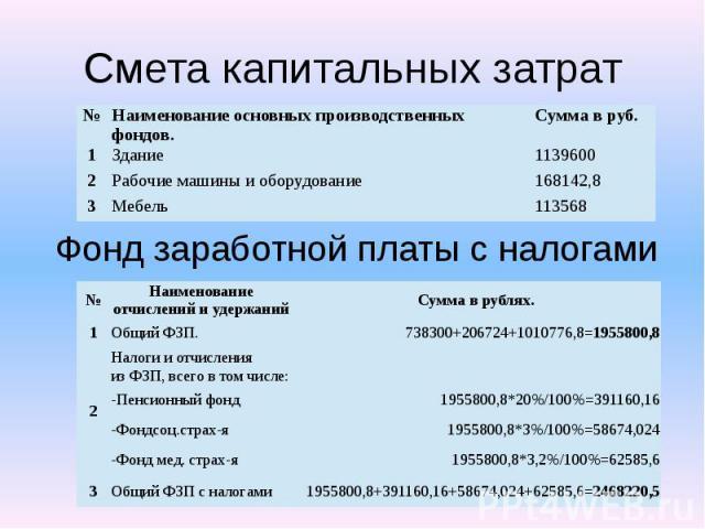 Смета капитальных затрат