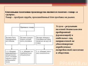 Ключевыми понятиями производства являются понятия «товар» и «услуга». Товар – пр