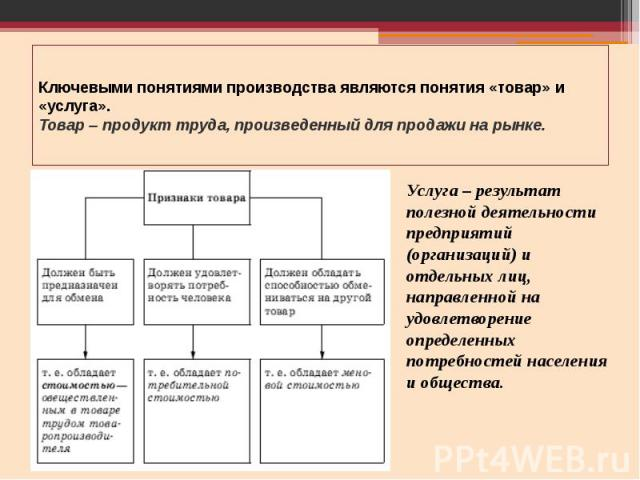 Ключевыми понятиями производства являются понятия «товар» и «услуга». Товар – продукт труда, произведенный для продажи на рынке.