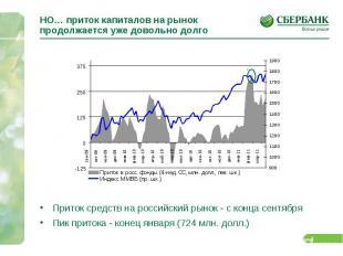 НО… приток капиталов на рынок продолжается уже довольно долго Приток средств на