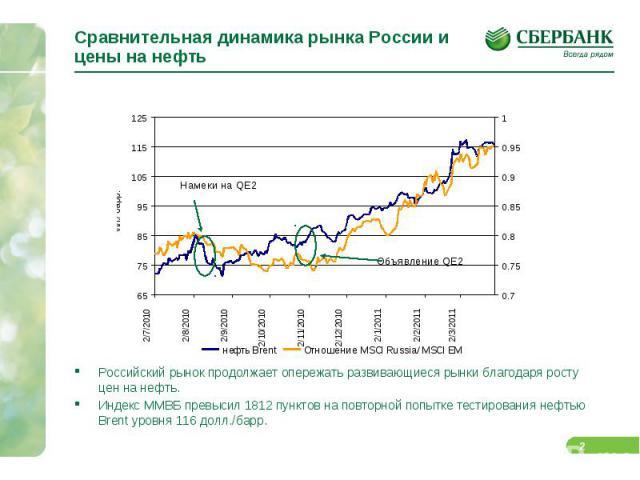 Сравнительная динамика рынка России и цены на нефть Российский рынок продолжает опережать развивающиеся рынки благодаря росту цен на нефть. Индекс ММВБ превысил 1812 пунктов на повторной попытке тестирования нефтью Brent уровня 116 долл./барр.