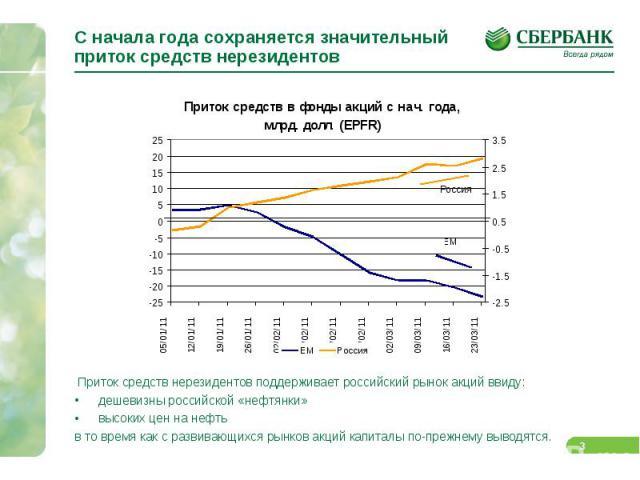 С начала года сохраняется значительный приток средств нерезидентов Приток средств нерезидентов поддерживает российский рынок акций ввиду: дешевизны российской «нефтянки» высоких цен на нефть в то время как с развивающихся рынков акций капиталы по-пр…