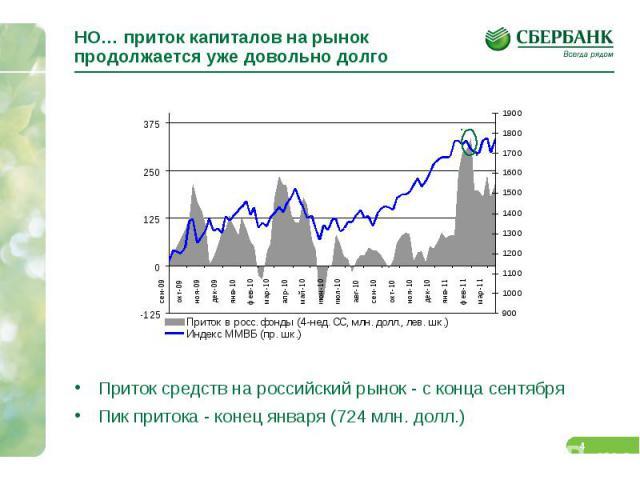 НО… приток капиталов на рынок продолжается уже довольно долго Приток средств на российский рынок - с конца сентября Пик притока - конец января (724 млн. долл.)