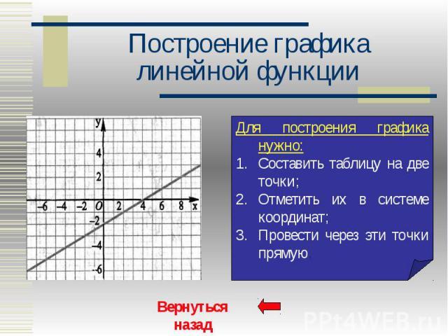 Построение графика линейной функции
