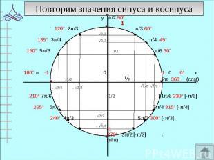 у π/2 90° у π/2 90° 1 120° 2π/3 π/3 60° 135° 3π/4 π/4 45° 150° 5π/6 1/2 π/6 30°