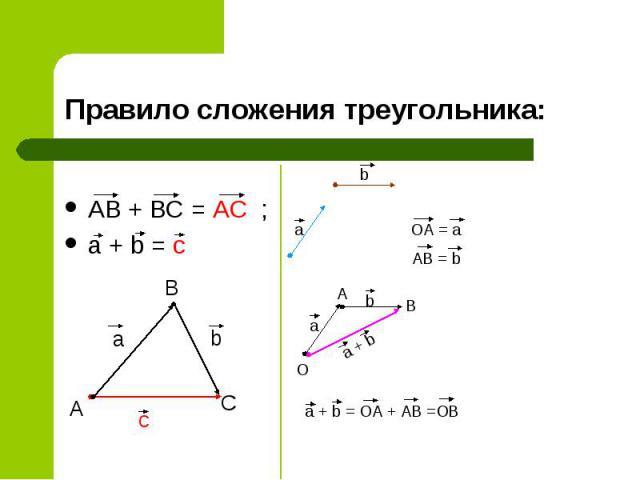 AB + BC = AC ; AB + BC = AC ; a + b = c