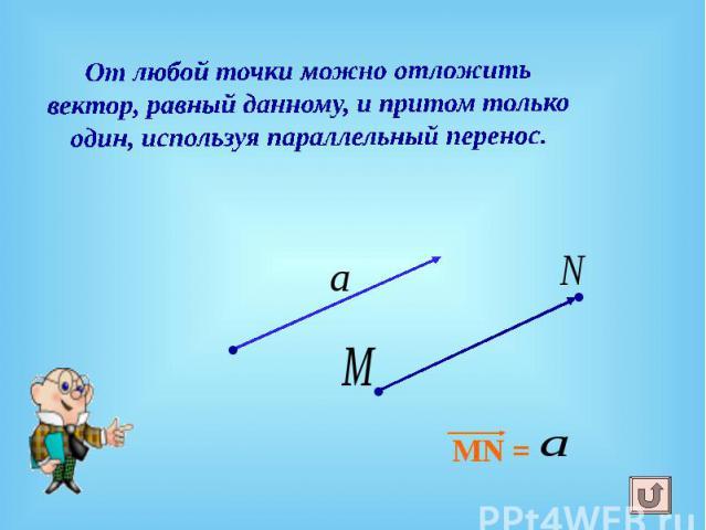 От любой точки можно отложить вектор, равный данному, и притом только один, используя параллельный перенос. MN =