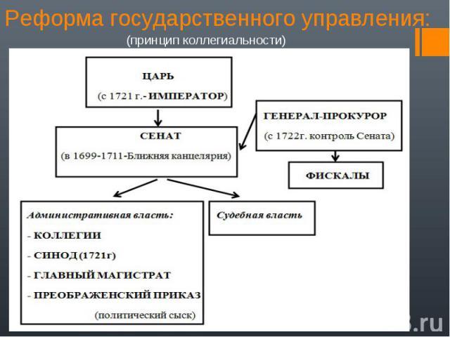 (принцип коллегиальности) (принцип коллегиальности)
