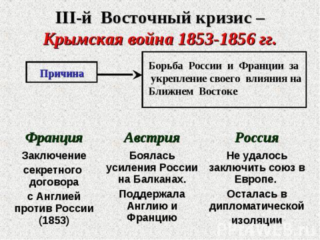III-й Восточный кризис – Крымская война 1853-1856 гг.