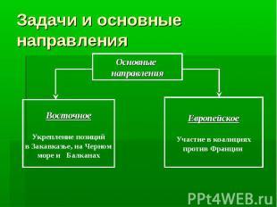 Задачи и основные направления