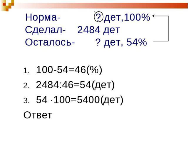 100-54=46(%) 100-54=46(%) 2484:46=54(дет) 54 ·100=5400(дет) Ответ