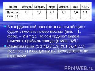 В координатной плоскости на оси абсцисс будем отмечать номер месяца (янв. – 1, ф