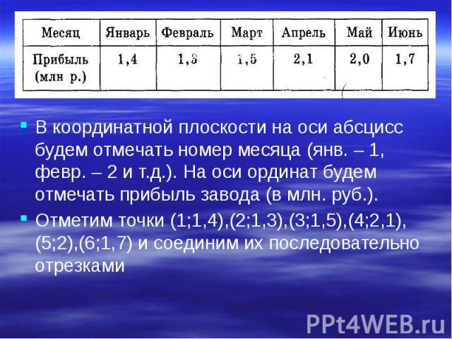 В координатной плоскости на оси абсцисс будем отмечать номер месяца (янв. – 1, февр. – 2 и т.д.). На оси ординат будем отмечать прибыль завода (в млн. руб.). В координатной плоскости на оси абсцисс будем отмечать номер месяца (янв. – 1, февр. – 2 и …