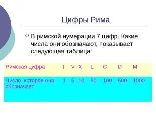 Цифры Рима В римской нумерации 7 цифр. Какие числа они обозначают, показывает сл