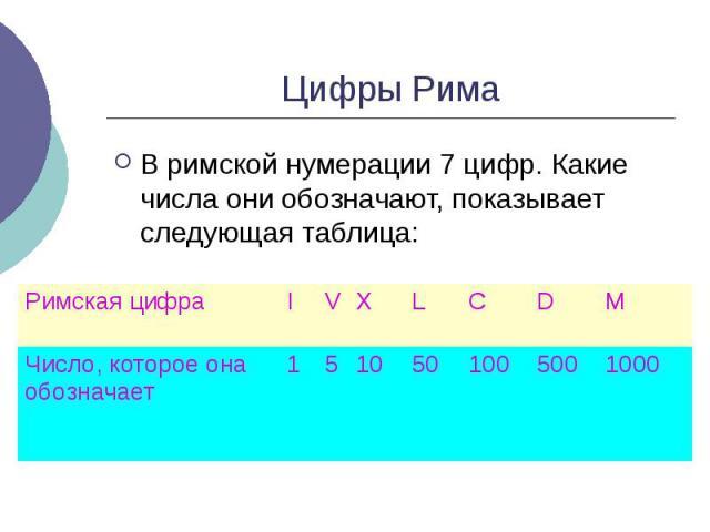 Цифры Рима В римской нумерации 7 цифр. Какие числа они обозначают, показывает следующая таблица: