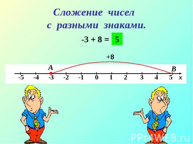 -3 + 8 = -3 + 8 =