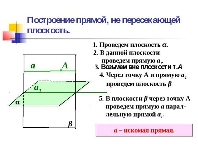 Построение прямой, не пересекающей плоскость.